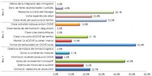 Resultats de la priorització Fòrum Verge Extra: Oli i territori